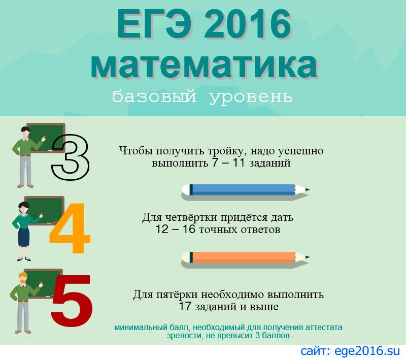 математике в  Средний 2018 тестовый балл профильной по